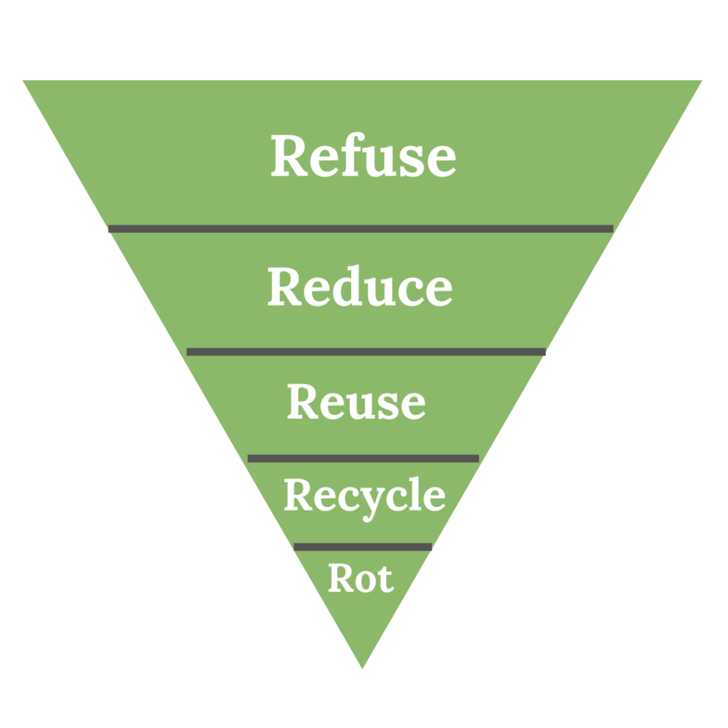 The 5 R's of Zero Waste